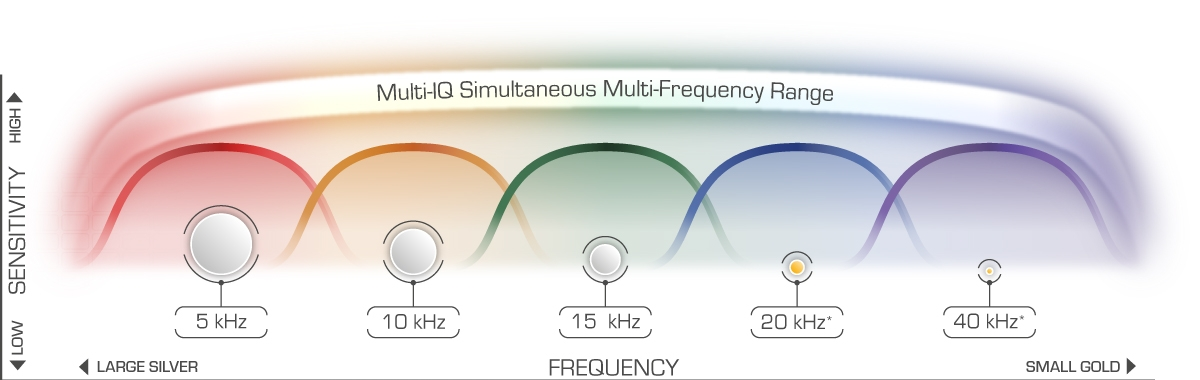 Minelab Equinox multi-frequency range