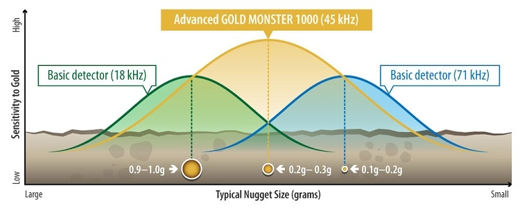 This graph explains how the 45 kHz operating frequency of the Gold Monster 1000 is ideal for typical nugget hunting situations.